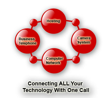 Computer Network, Camera System, Hosting, Business Telephones
